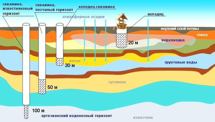 какие источники воды на участке